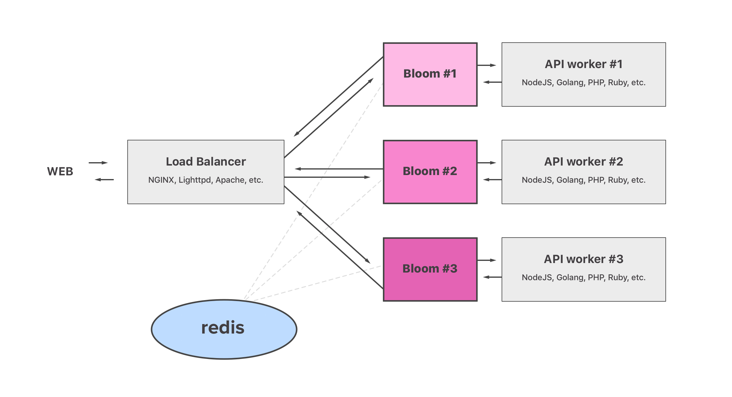 Open-Sourcing Bloom: A REST API Caching Middleware | Crisp